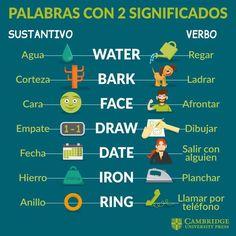 Printing Education For Kids Printer Spanish For Kids French English Help, English Verbs, English Course, English Tips, Spanish English, English Study, English Class, English Lessons, English Grammar