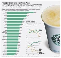 Wall Street Journal Infographic comparing the cost of a Starbucks grande latte. Maybe you'll want to order a smaller size next time you're in Oslo! Starbucks Latte, Coffee Latte, Coffee Club, Wall Street Journal, Latte Art, Purchasing Power Parity, Knowledge Is Power, Oslo, Happiness
