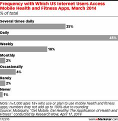 Frequency of Use for Mobile Health and Fitness Apps