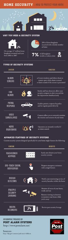 Home Security: How to Protect your Home [INFOGRAPHIC]