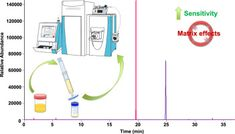 #Talanta Dilute-and-shoot coupled to nanoflow liquid chromatography high resolution mass spectrometry for the determination of drugs of…