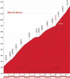 Alto de Sotres. Llegada de la 15ª Etapa de la Vuelta a España 2015, allí estaremos subiéndolo!