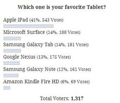 """[TTJ Poll] Which one is your favorite Tablet? iPad Tops - We are running poll in TTJ for a while and this is our first poll result announcement. We asked our user """"Which one is your favorite Tablet?"""". As expected iPad wins by 41% vote, but most interesting was other Tablets position on the list. Check the details report inside. [Click on Image Or Source on Top to See Full News]"""