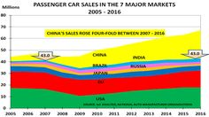 Global auto market heads for 5% fall as stimulus impact wanes