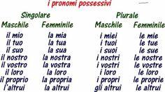 I pronomi possessivi