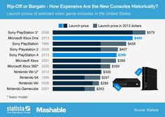 Rip-Off or Bargain - How Expensive Are PS4 and Xbox One Historically?