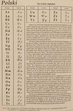 Polish Alphabet Source: Jewish Roots in Poland by Miriam Weiner Roman Alphabet, Alphabet Symbols, Alphabet Print, Polish Words, Polish Sayings, Polish Symbols, Polish Alphabet, Learn Polish, Polish To English