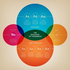Branding Journal   6 informative infographics about typography