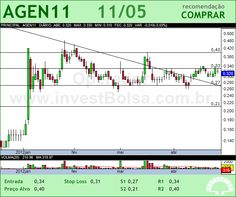 AGRENCO - AGEN11 - 11/05/2012