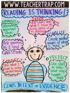 Anchor Chart: Reading is Thinking