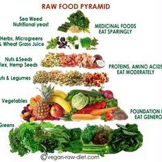 Raw Vegan Food Pyramid