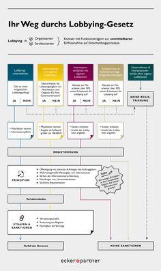 """Seit 1. Jänner 2013 ist das neue Lobbying-Gesetz in Kraft. Als eine der führenden PR- und Public Affairs-Agenturen Österreichs haben wir eine Infografik als """"Wegweiser"""" durch das Lobbying-Gesetz erstellt, die die wichtigsten Fragen rund um Informationspflichten und Registrierung beantwortet. Für weitere Auskünfte stehen wir Ihnen natürlich auch gern persönlich zur Verfügung.  www.eup.at  Copyright: Ecker & Partner"""