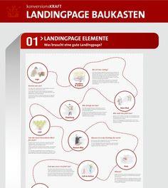 In vier Schritten zur perfekten Landingpage [Infografik]