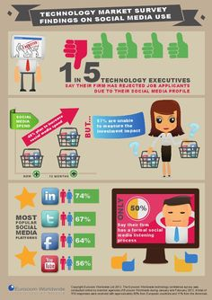 1 in 5 Technology executives say their firm has rejected job applicants due to their social media profile  #infografia #infographic #socialmedia