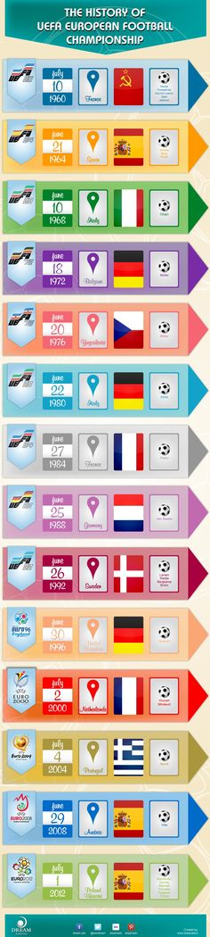 Infographic - The History of UEFA European Football Championship