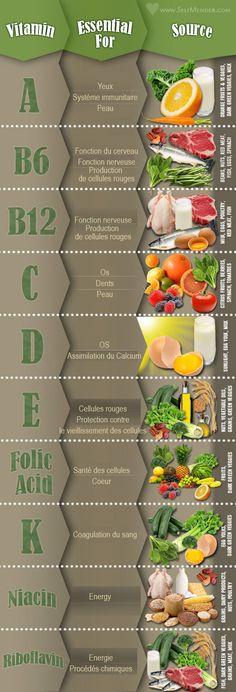 Tableaux des apports nutritionnels