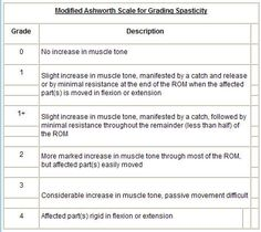 Modified Ashworth scale for spasticity