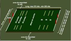 These are the official dimensions of a polo field including safety zones, which, according to the Hurlingham Polo Association Rules, are here depicted as the minimum size.