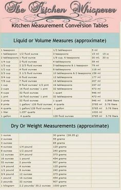Cooking measurements - Tuesday's Tip with The Kitchen Whisperer Measurements – Cooking measurements Kitchen Measurement Conversions, Measurement Conversion Chart, Baking Conversion Chart, Recipe Conversions, Kitchen Cheat Sheets, Kitchen Measurements, Baking Tips, Baking Hacks, Baking Ideas