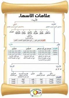 Arabic Grammar (Nahw)