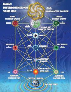 mayan star map - Universum