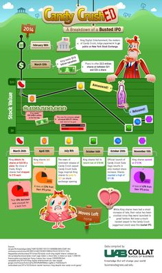 Candy CrushED A Breakdown of a Busted IPO #infographic #CandyCrush #Business