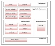 android software stack, architecture