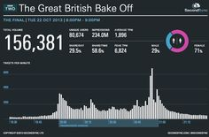 Great British Bake Off and the rise of social TV | Econsultancy