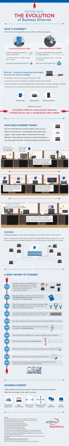 Want to know what Business Ethernet is?