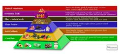 Here is the food guide pyramid to follow for healthy adrenal function.