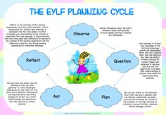 Classroom Decorations :: EYLF Planning Cycle Poster Pack