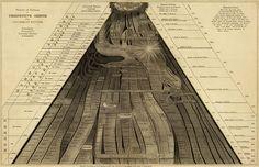 Emma Willard, Picture of nations or perspective sketch of the course of empire, 1836  #collection #map #cartography #history / http://www.davidrumsey.com