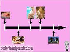 Cáncer de Mama y sus riesgos (Parte 3 de 3). Y llegamos a las últimas etapas de la vida de la mujer, viendo también cómo evoluciona su riesgo de padecer un cáncer de mama.