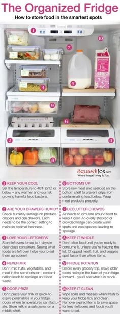 How to Store Food in the Fridge. Know how to and where to store food in the fridge can save on waste. Here are some general rules to consider.