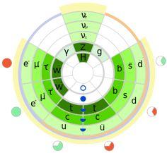 Стандартная модель — Википедия