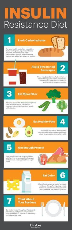The Insulin Resistance Diet Protocol to Help Prevent Diabetes - Dr. Axe weightlosssucesss...