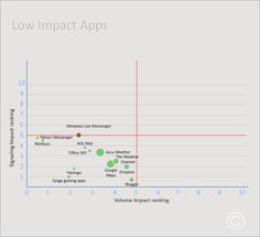 Low Impact Quadrant: As per the reports, all these apps come on our top 39 lists, these 12 apps comes in low impact quadrant and they drive lower traffic and signal consumption. They are as follows, Windows Live Messenger, Gogle Maps, AccuWeather, Dropbox, Blogger,Yahoo Messenger, Nimbuzz, AOL Mail, Office 365, Palringo, and Zynga gaming apps.