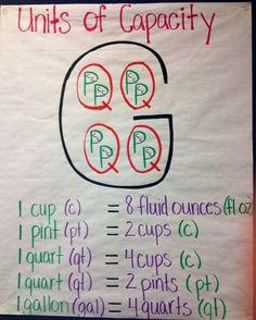 4th grade anchor charts Math Charts, Math Anchor Charts, Third Grade Math, Fourth Grade Science, 4th Grade Games, 4th Grade Science Projects, Science Ideas, Math Measurement, Liquid Conversion Chart