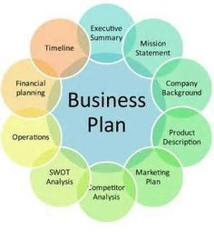 business structure templates - Yahoo Image Search Results