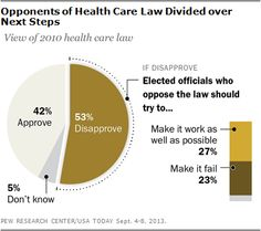 Health Care Polls Find Obamacare Unpopular On Eve Of Rollout
