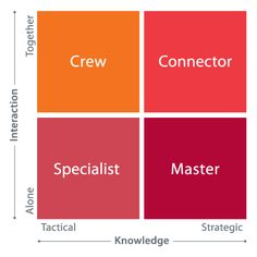 Understanding the unique ways people work  Understanding Workstyles helps understand the unique ways in which people work. Workstyles reflect the diversity of how people work within organizations, affected by both what is expected of them and how they prefer to perform their job.