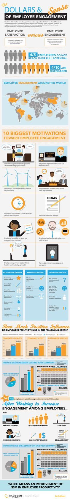 View this infographic that maps out some of the costs of disengaged employees so you can make the case for employee engagement initiatives