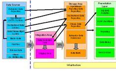 The Data Warehouse Architecture | ARBIME