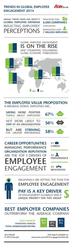Global employee engagement trends #infographic commissioned by AON Hewitt.