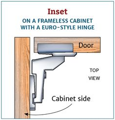 Inset on a frameless cabinet with a Euro-style hinge