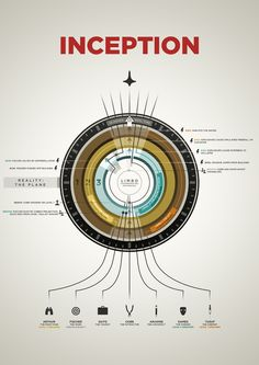Inception infographic print by neilmakesart. Nice looking poster, and it helpfully explains the movie too.
