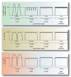 Great notes and diagrams for xrays, graphs, sign waves, transformer, xray equipment and more!