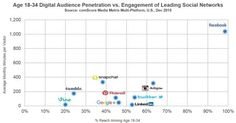 Age 18-34 digital audience penetration vs engagement of leading social networks