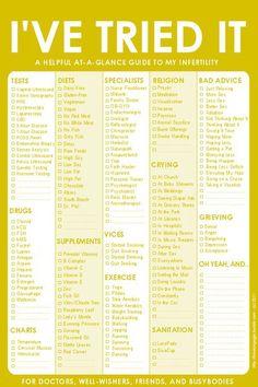 Infertility Checklist