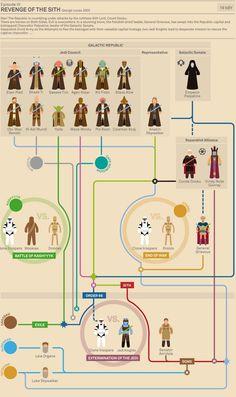 Star Wars episodio III - Infografía  Autor: Marc Morera  http://www.murera.com/starwars/